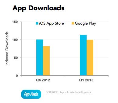 2013q1-app-downloads