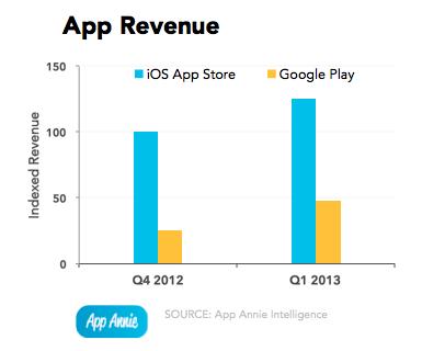 2013q1-app-revenue