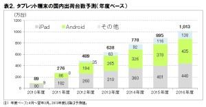 tablet-market-japan
