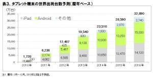tablet-market-world