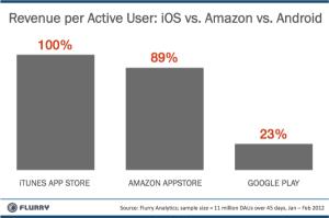 revenue-ios-android-amzn