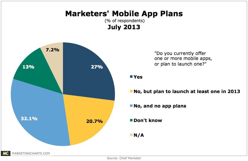 ChiefMarketer-Mobile-App-Plans-July2013