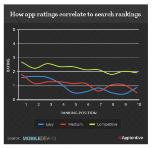 apprating-searchranking