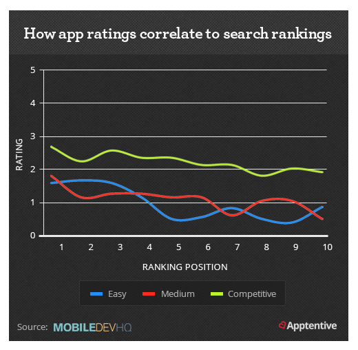 apprating-searchranking