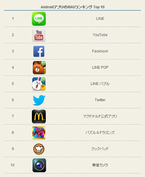 androidmau_top10