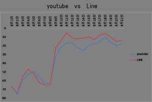 youtube_line