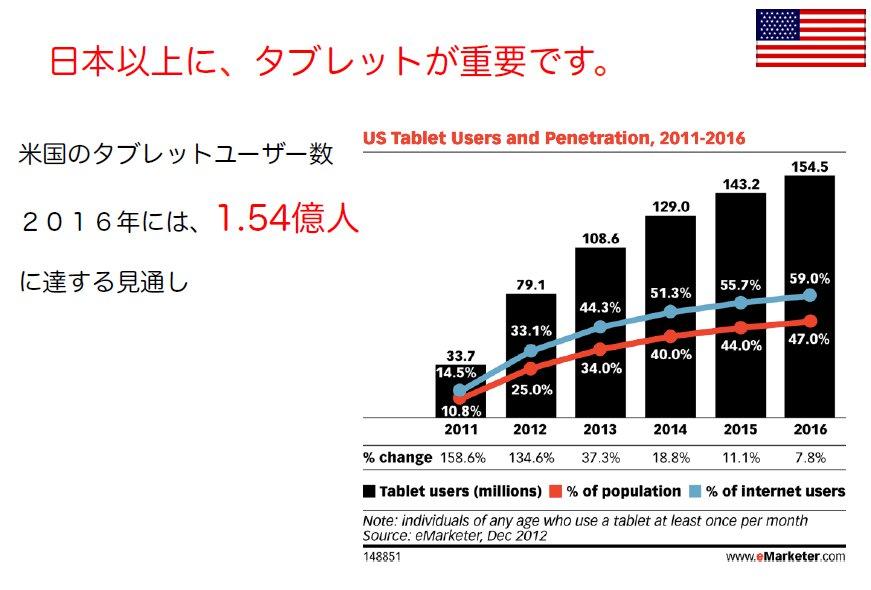 us_tablet_market