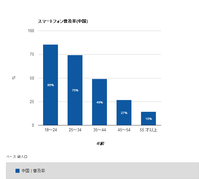 sp_diffusion_china