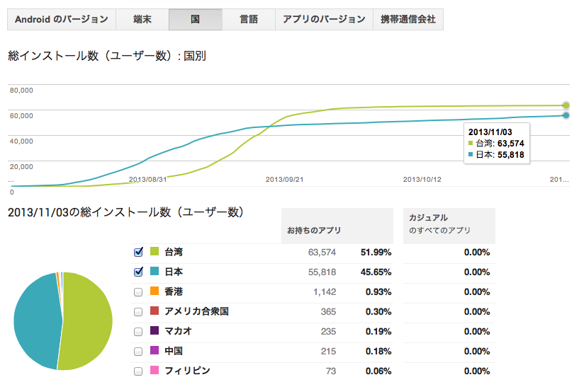 orenocart_dl_graph