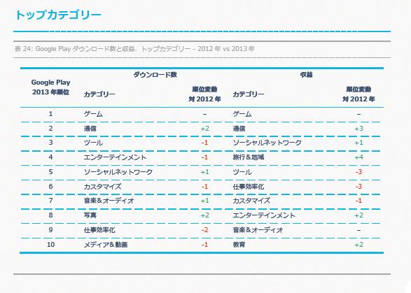 appannie_trend2013_googleplay_topcategory
