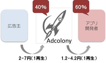adcolony_adfee