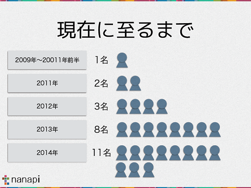 nanapi_engineer01