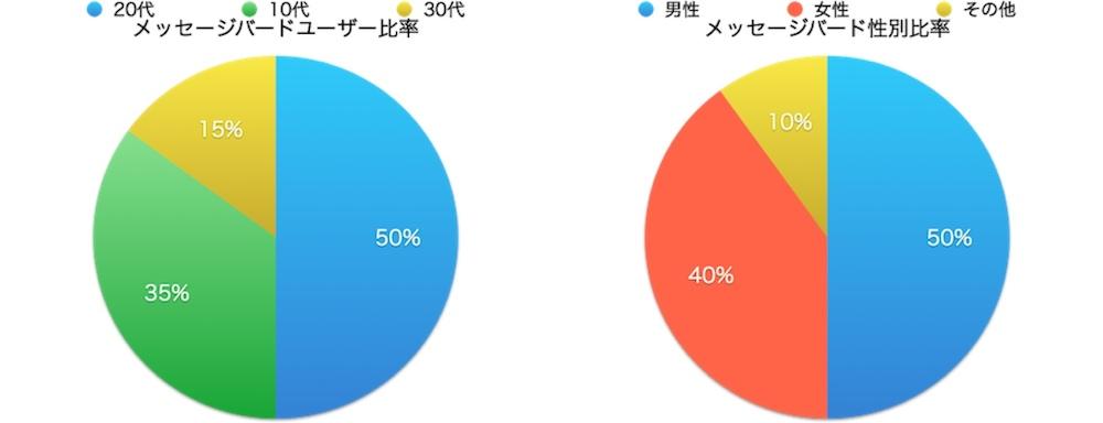 messagebird_graph