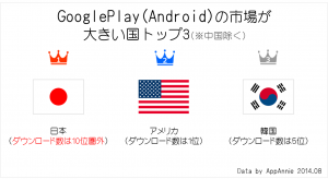 appannie_androidrevenue_country201408