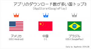 appannie_appdownload_country201407