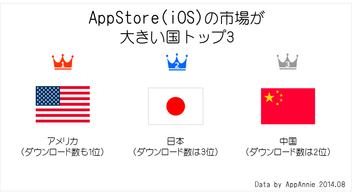 appannie_iosrevenue_country201408