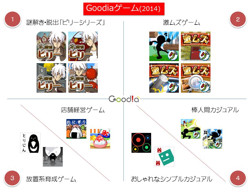 goodiagame2014