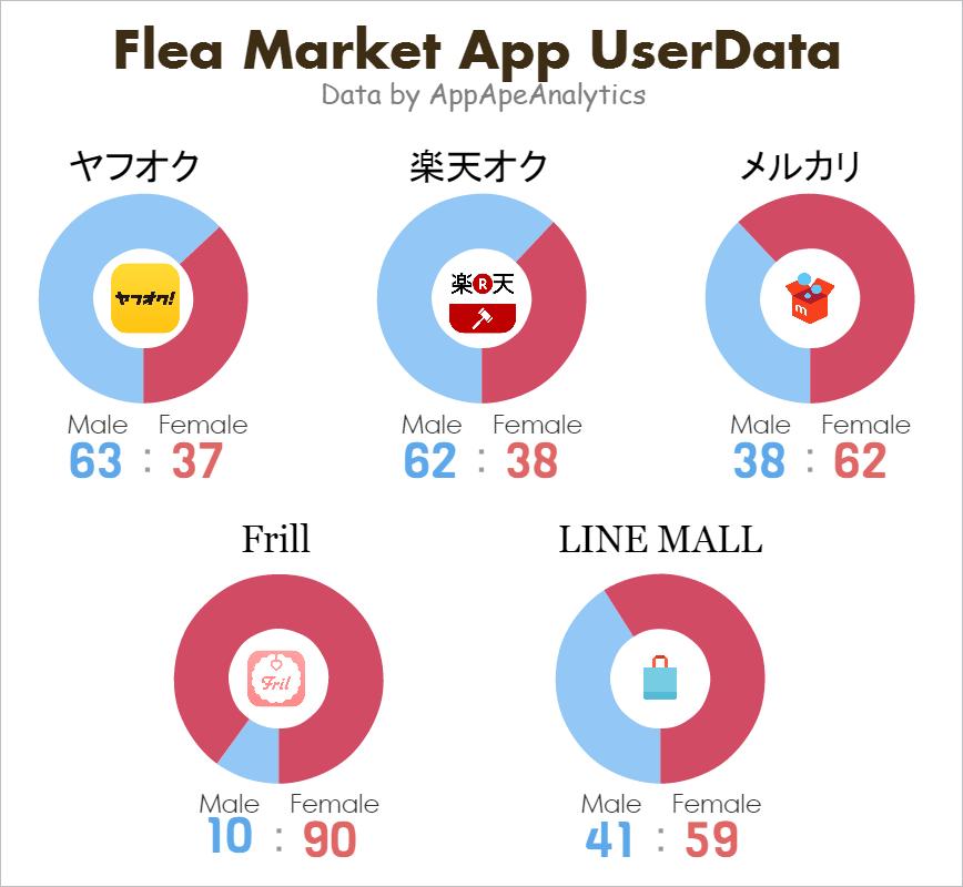 fleamarketapp_genderdata