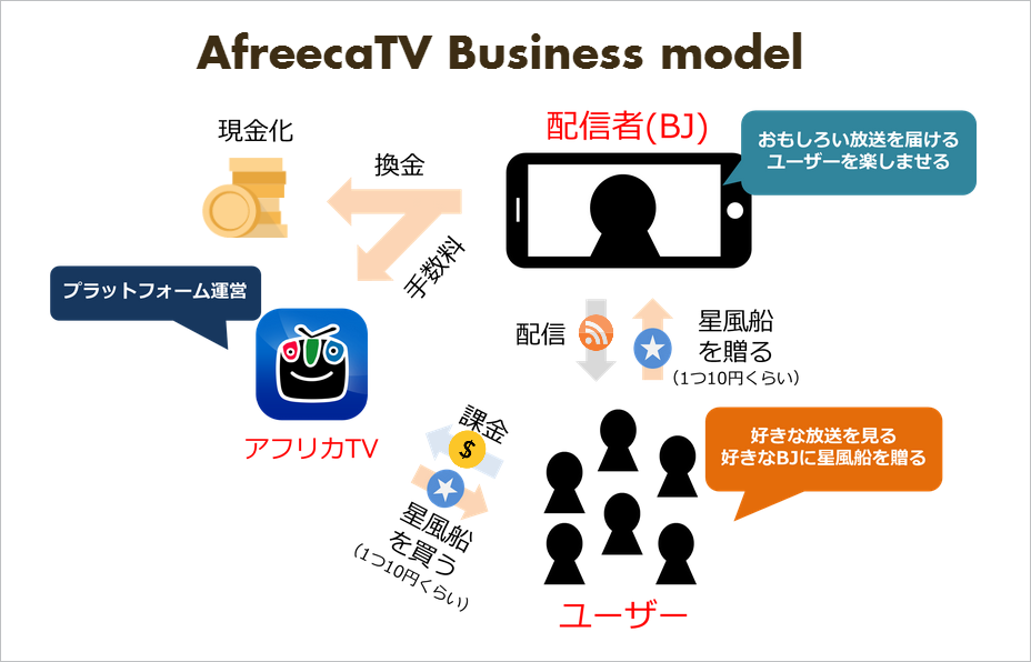 afreecatv_businessmodel_chart