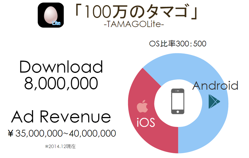 tamago_revenue