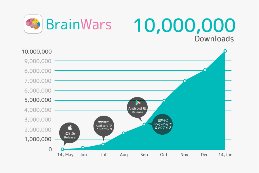 brainwars_userdata