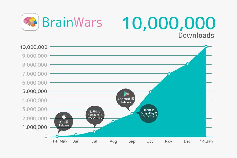 brainwars_userdata