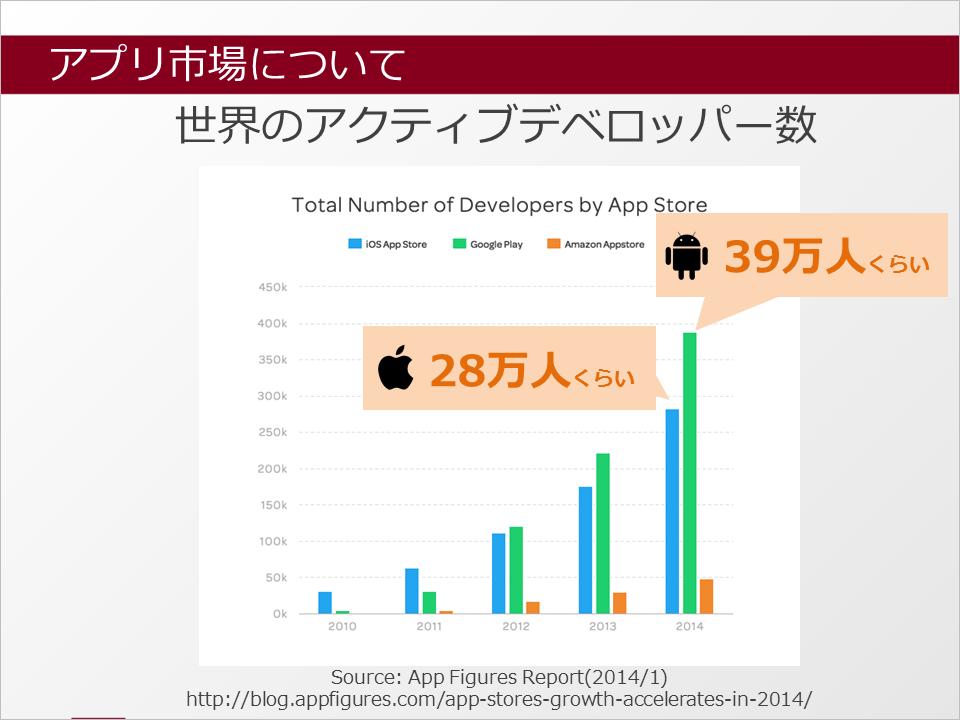 active_appdeveloper2014