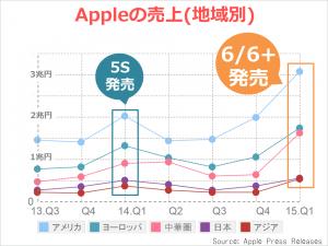 apple_kessan_area-revenue