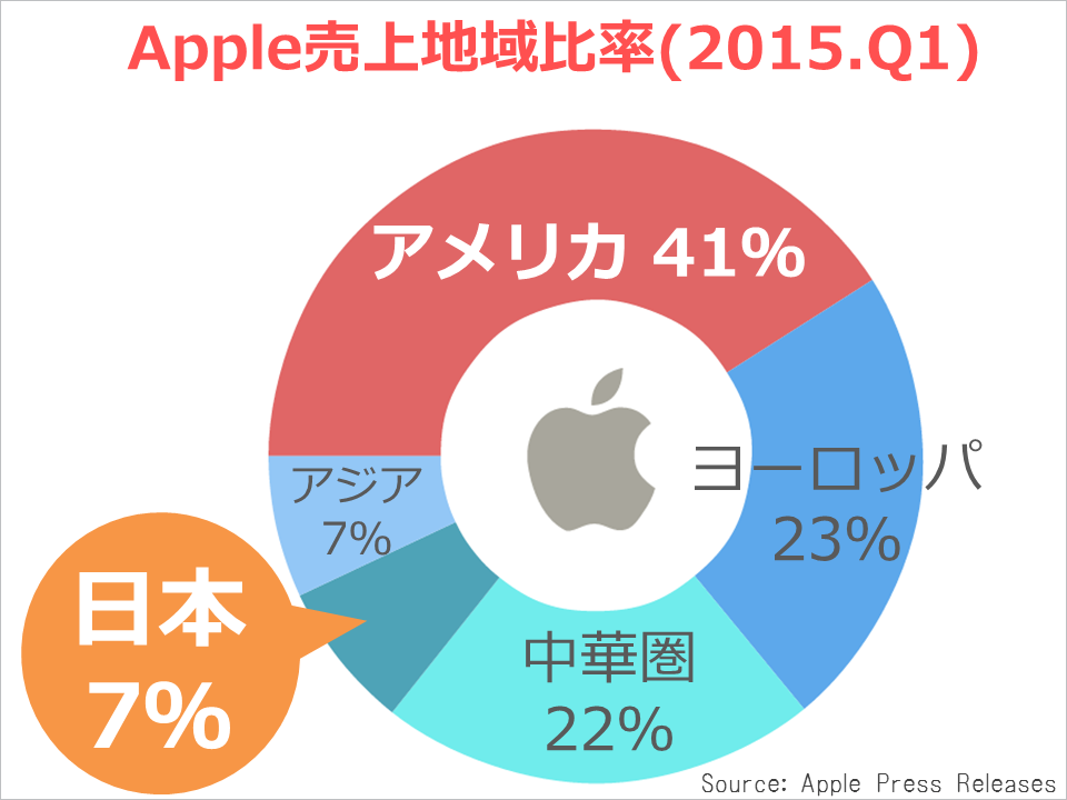 apple_kessan_area-revenue-circle