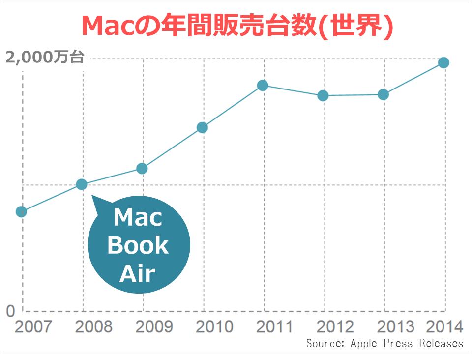 apple_kessan_mac