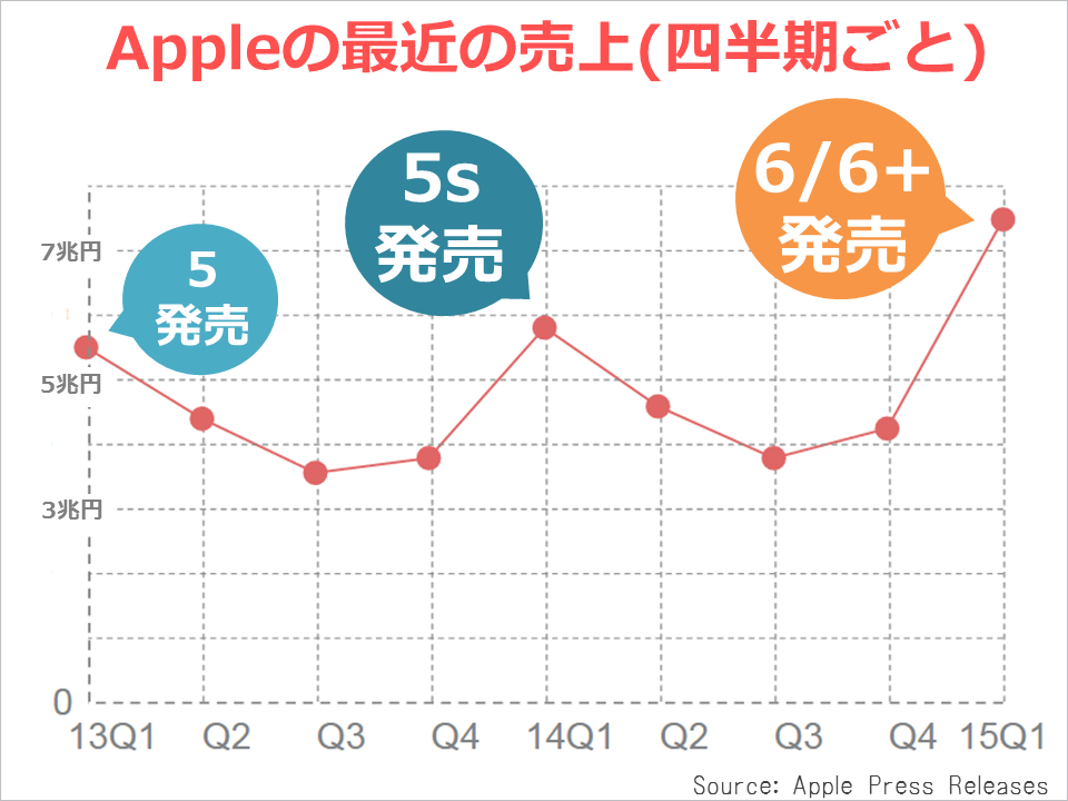 apple_kessan_revenue