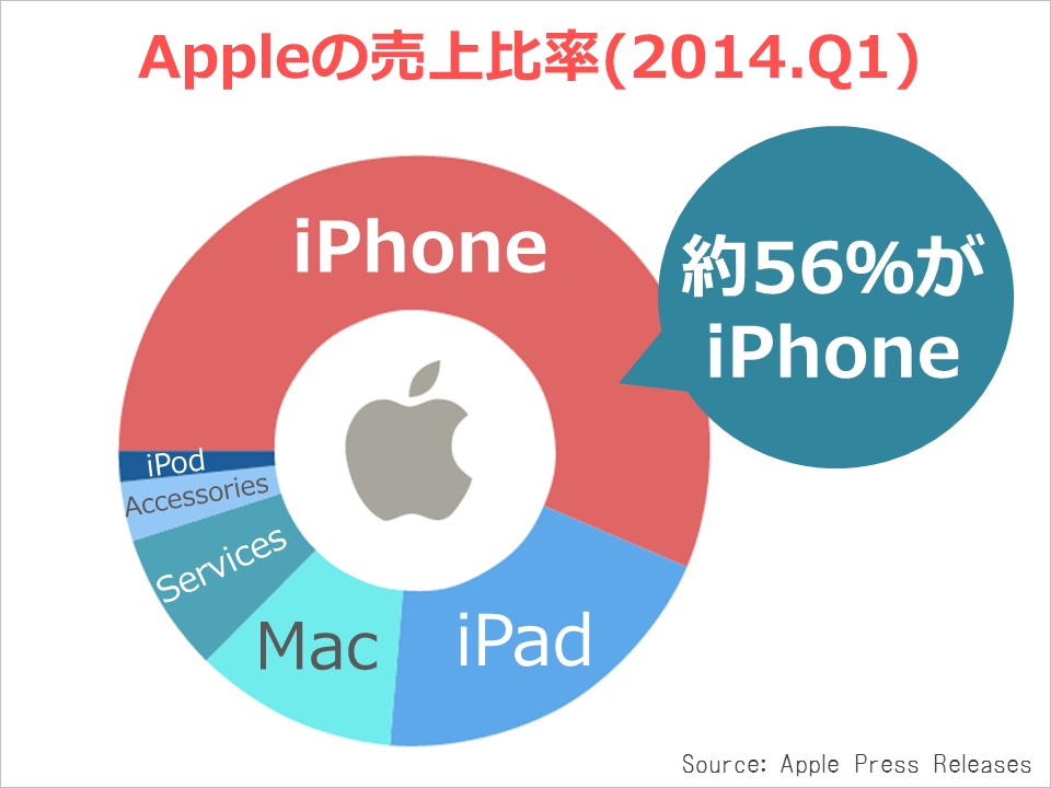 apple_kessan_revenue2014q1
