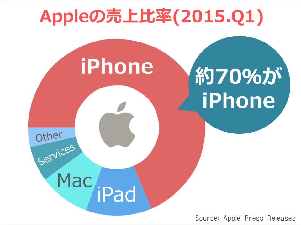 apple_kessan_revenue2015q1