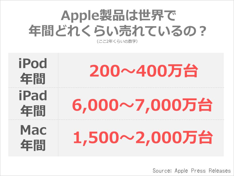 apple_kessan_seihin