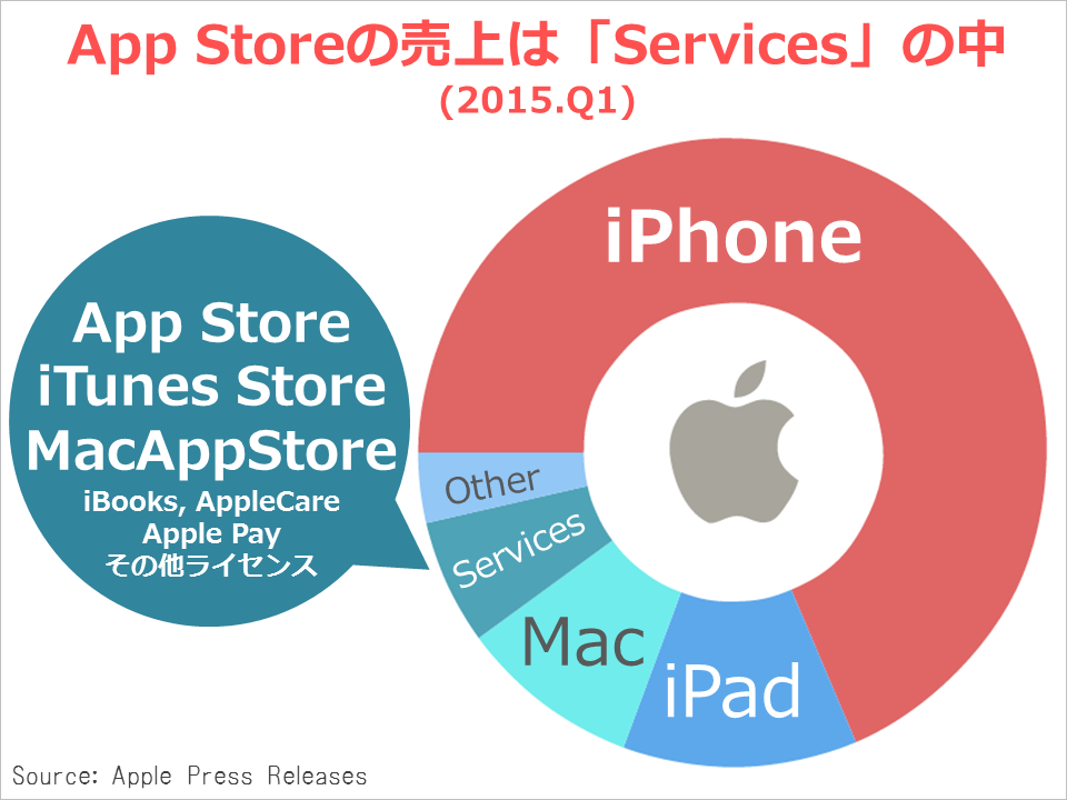 apple_kessan_service