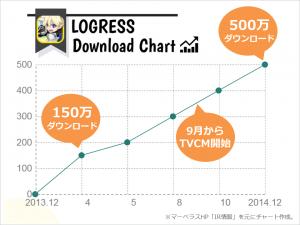logress_chart