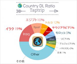 taptrip_country_ratio
