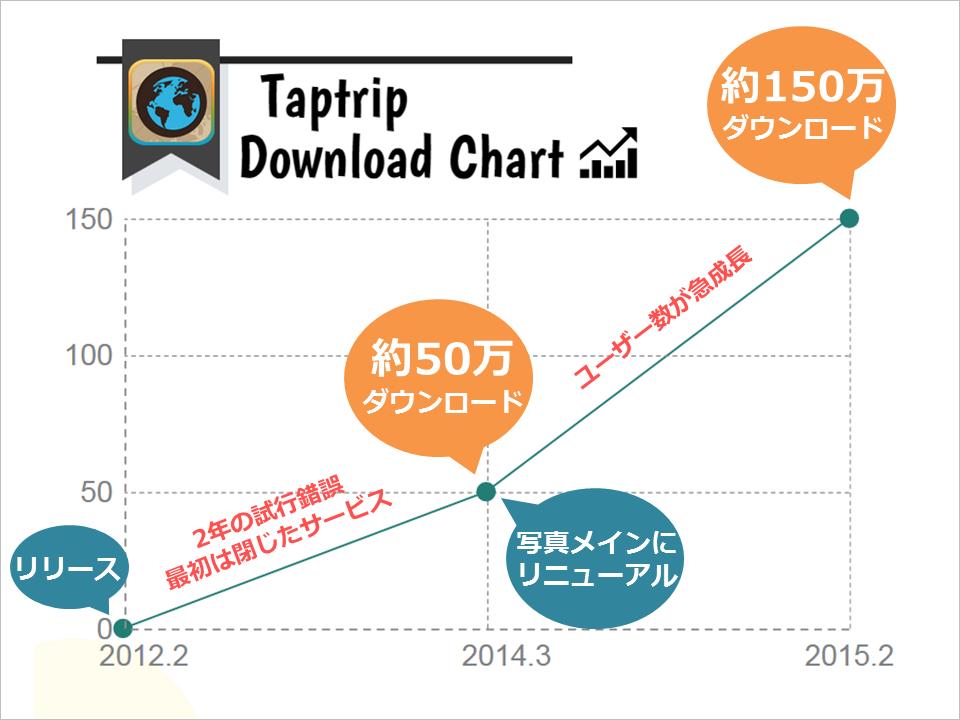 taptrip_dl_chart