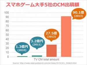 tvcm_amount