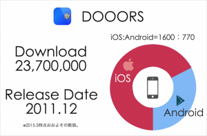 dooors_data