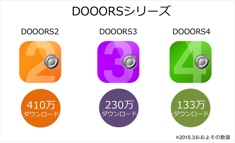 dooors_downloads