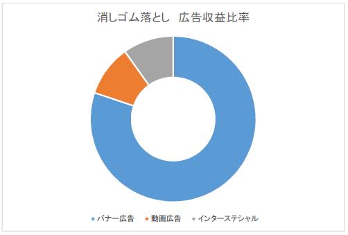 keshigomu_revenue