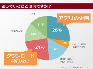 developer_research2015_kadai01