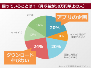developer_research2015_kadai02