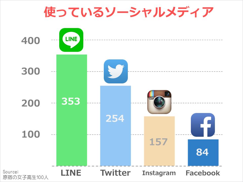 harajuku201503_socialmedia