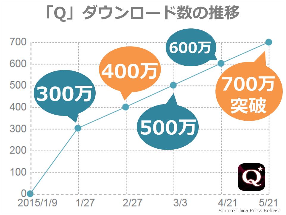 q_download_graph