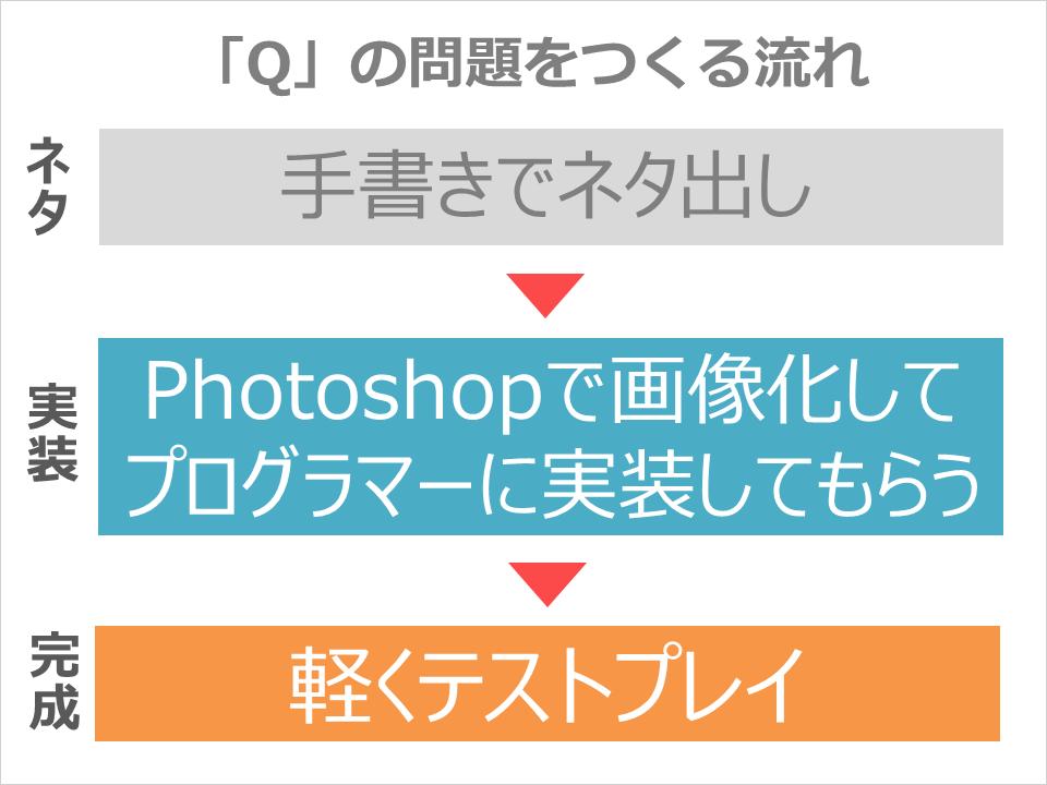 q_question_making