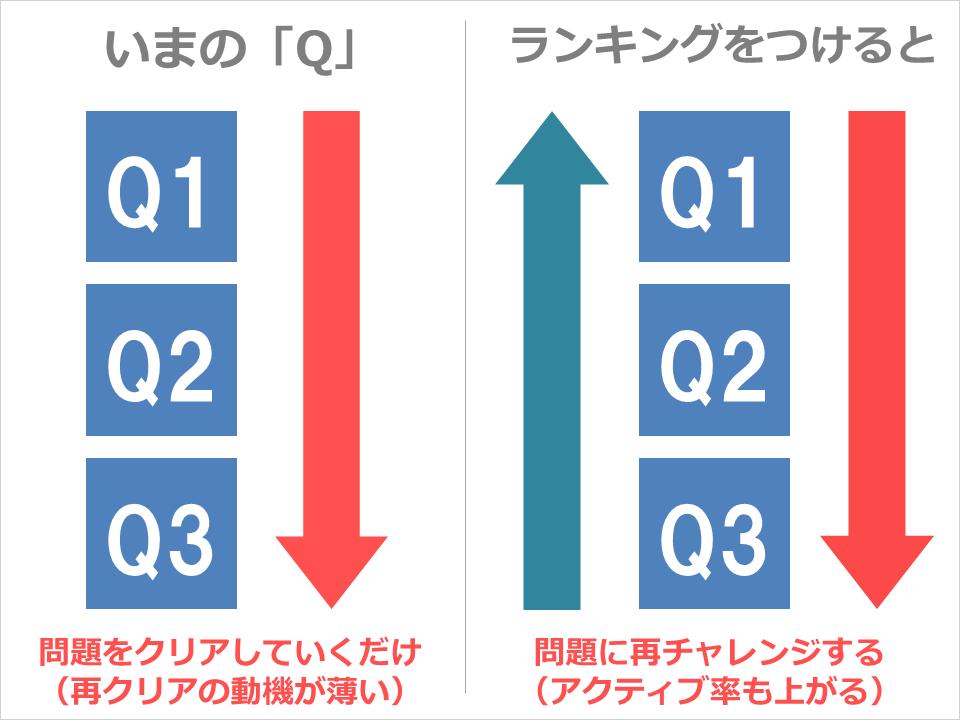 q_ranking