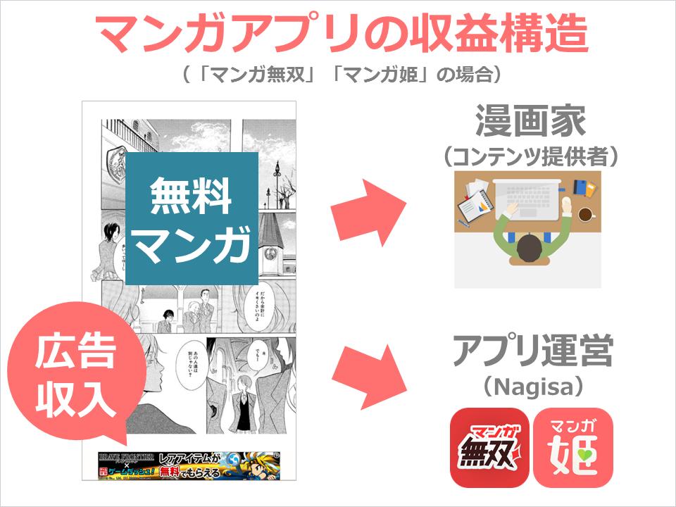 nagisamanga_revenue