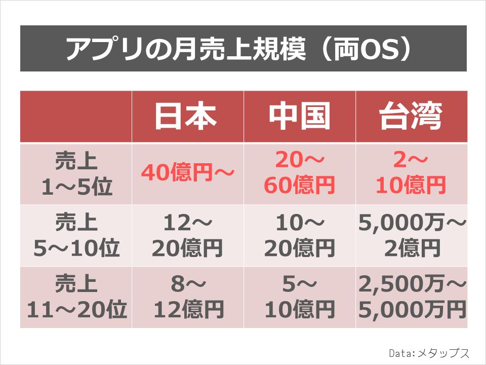 metaps_chinaken_revenue